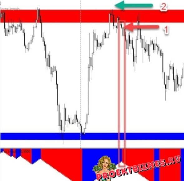Forex Impulse сделка на продажу