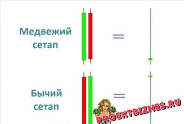 Рельсы На графике