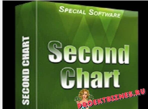 скачать бесплатно second chart секундный график мт4
