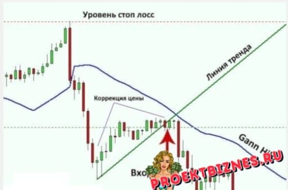 Стратегия Ганна продажа