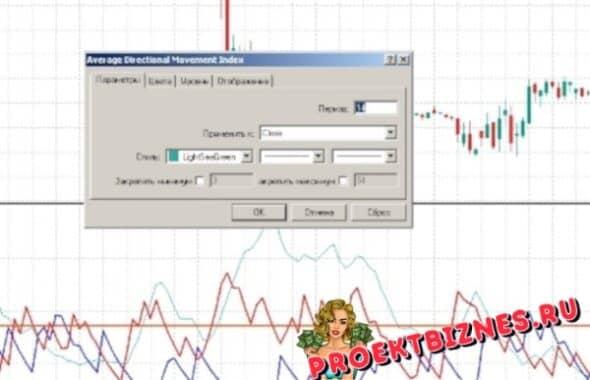 ADX индикатор параметры