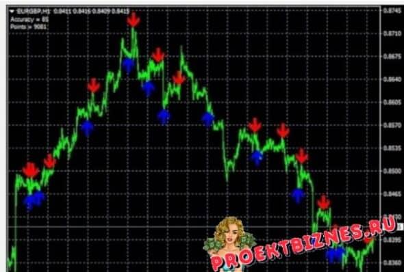 индикатор accurate signals индикатор