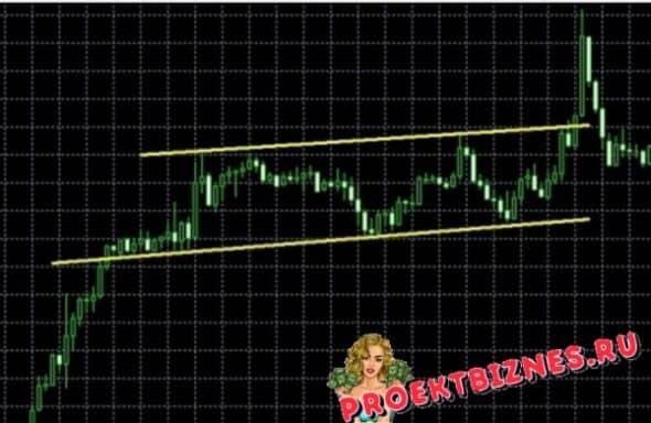 Боковик трендовые линии