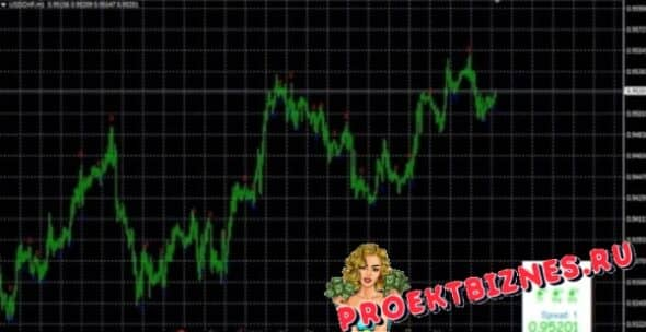 индикатор dx trade c4 nitro график