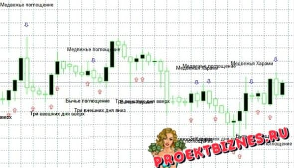 Индикатор Pattern Options