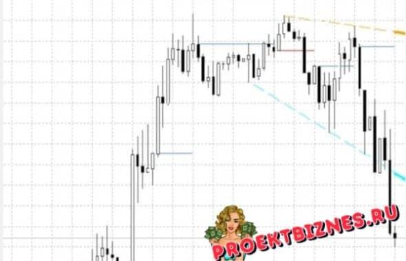 Индикатор Signal Lineeng