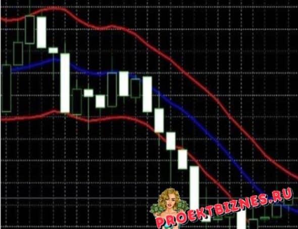 Keltner Channel индикатор