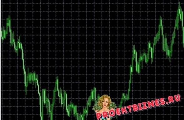 Quantum London индикатор