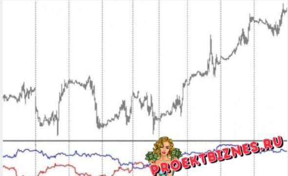 Подвальный индикатор индексов