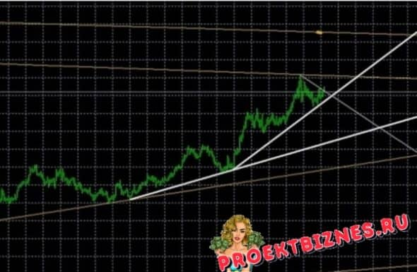 True TL индикатор линий тренда