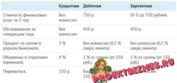 Берется ли плата за карту «Сбербанка России»? Какие факторы влияют на стоимость?