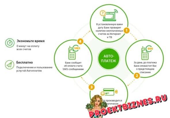 Функция «автоплатеж» от «Сбербанка России», как она работает?