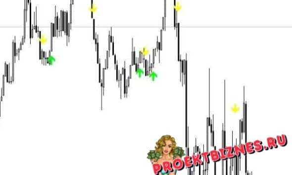 Maximum Profit Signal пример