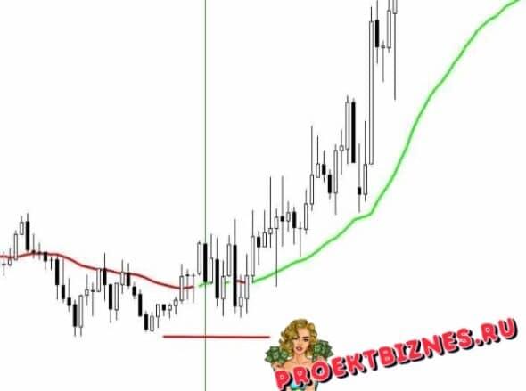Индикатор Signal