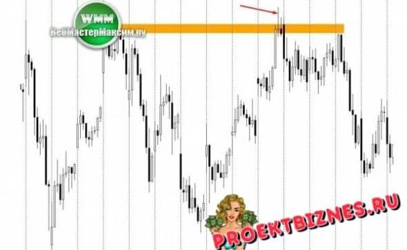 Price Action система